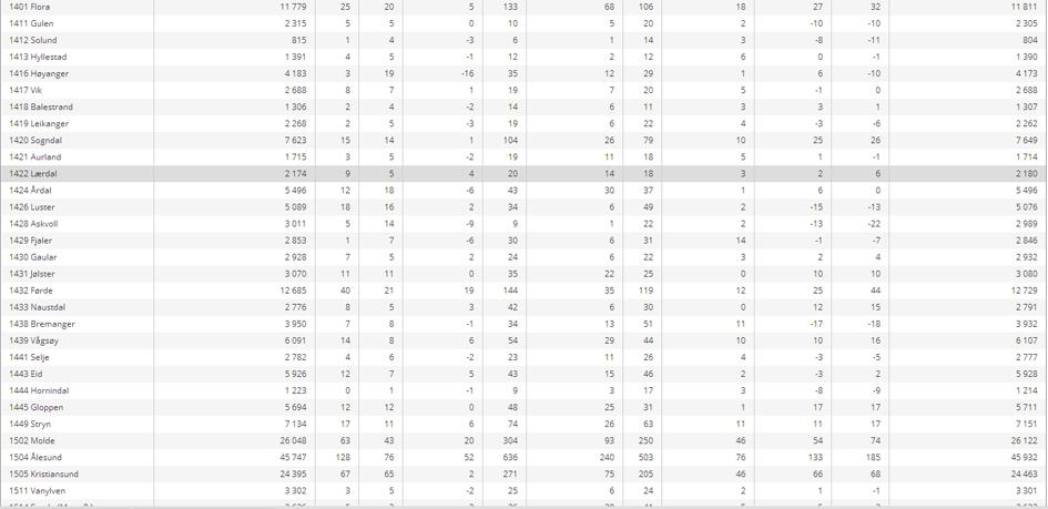 Utdrag av statistikken til Statistisk Sentralbyrå som vart publisert i dag. Lærdal kommune er utheva.