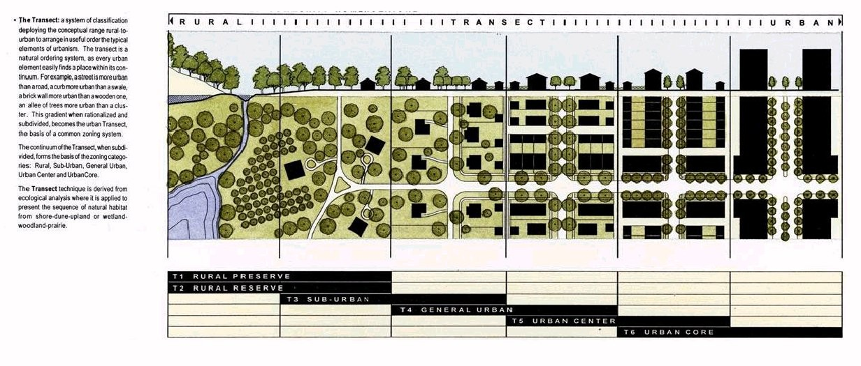 One of many Transect diagrams produced by DPZ Architects & Planners