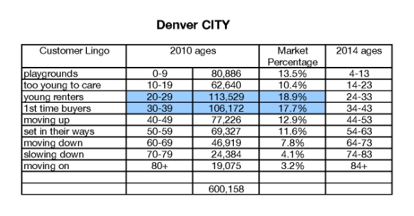 I've highlighted the two agree groups that clearly dominate the city's population