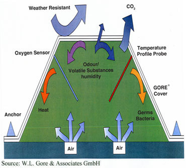 Gore Cover Diagram