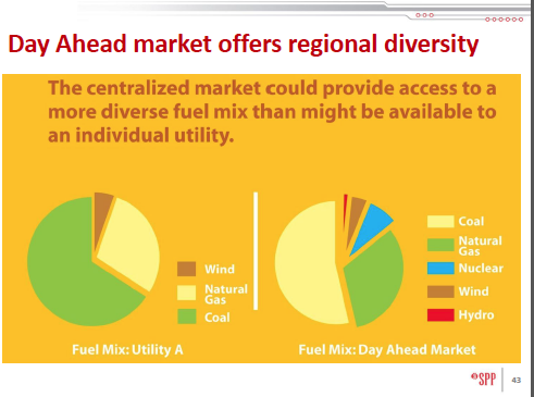 Click on image to learn more about Southwest Power Pool Integrated Market