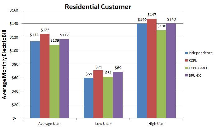 Residential Rates April 2017.jpg