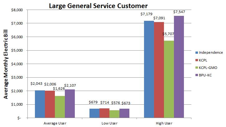 Large General Services Rates April 2017.jpg