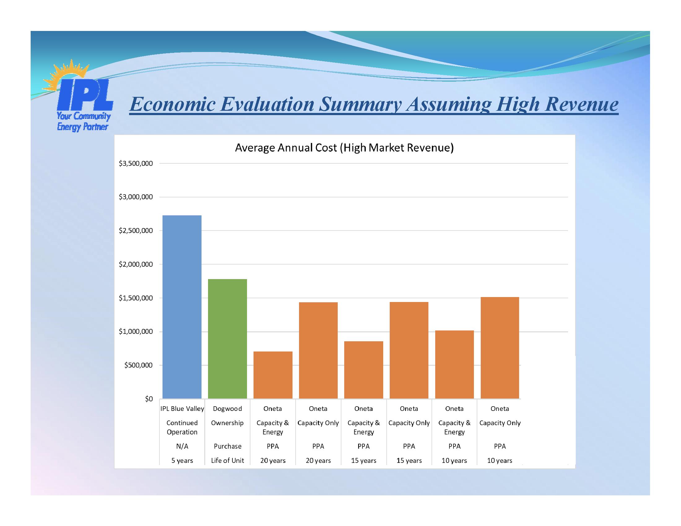High Revenue for Energy Sales