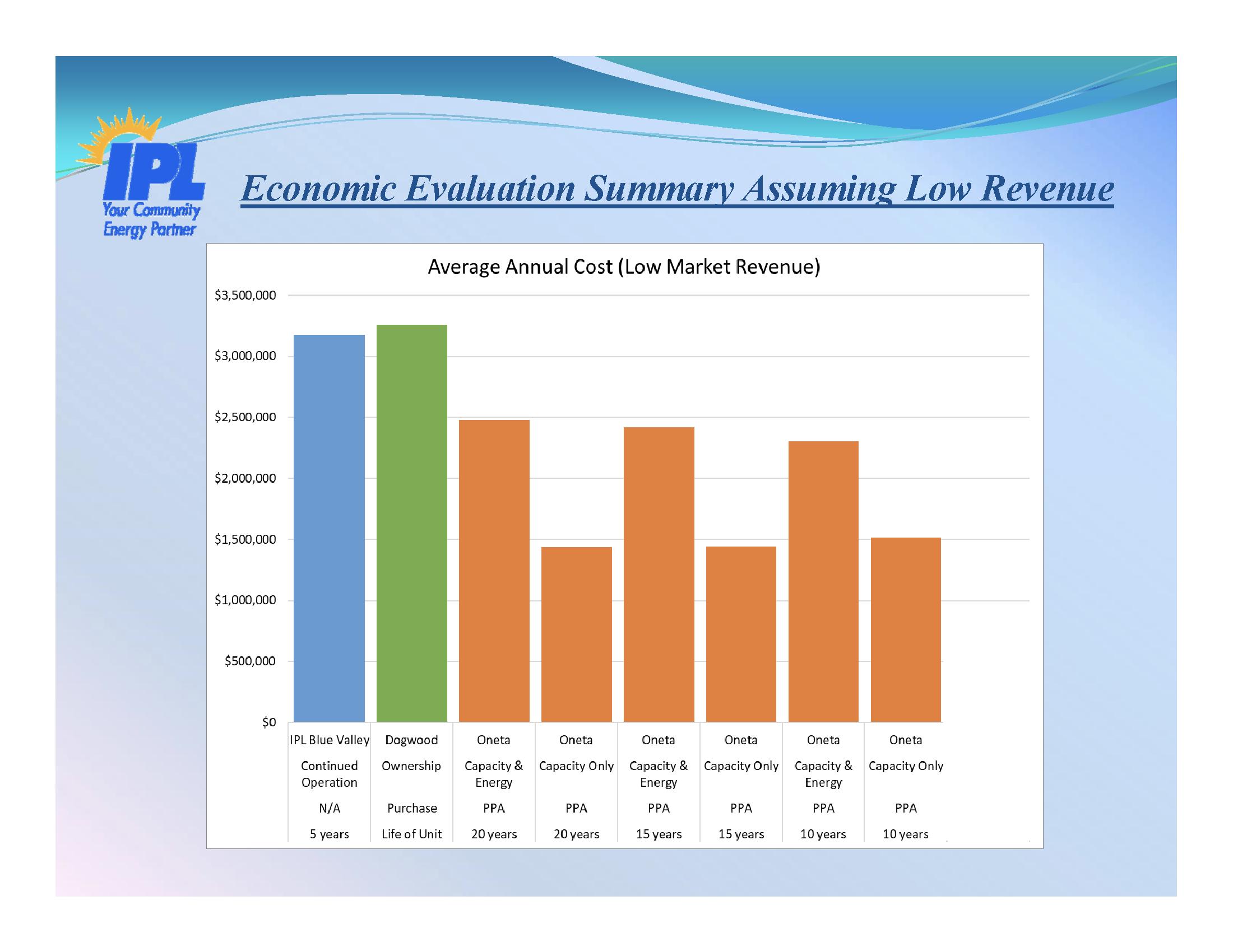 Low Revenue for Energy Sales