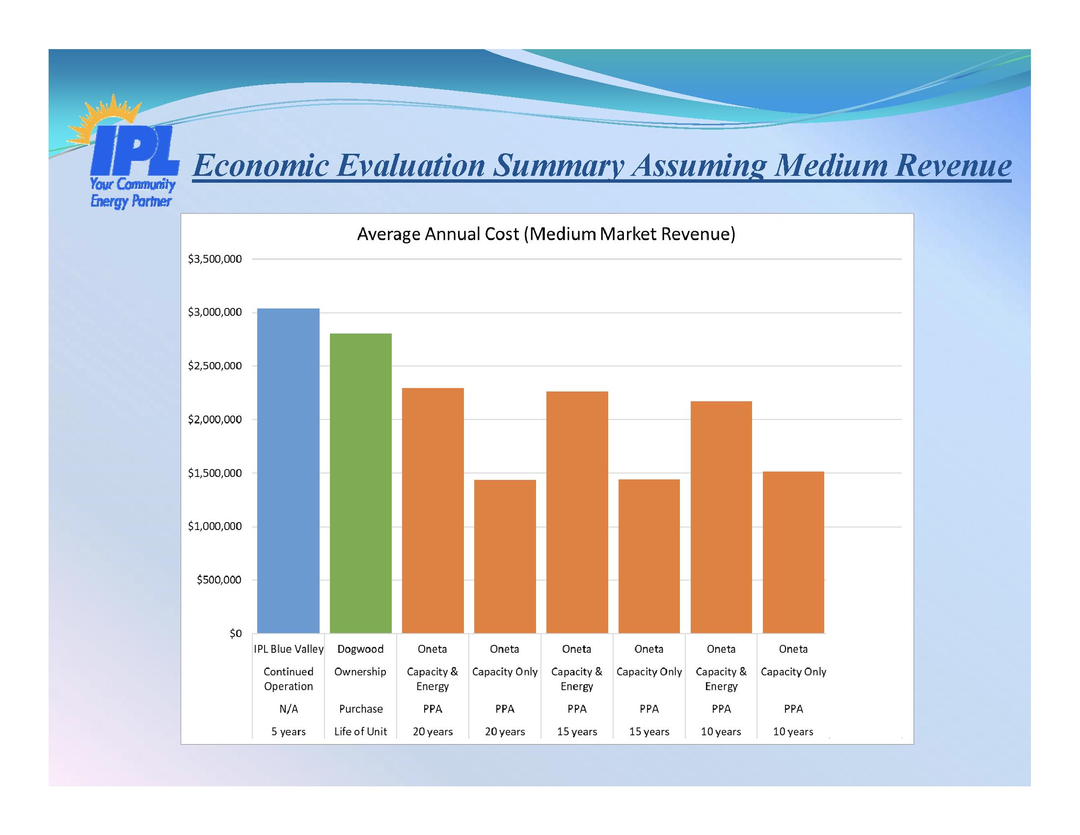 Medium Revenue for Energy Sales