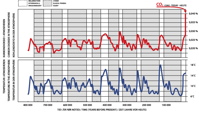 Figure 1: The figure shows how the CO2 concentration and temperature in the atmosphere has fluctuated the past 800 000 years. The data are results from research on 3,060–3,270 metres of ice cores from the Antarctic ice sheet. The figure is modified from Lüthi et.al. 2008.