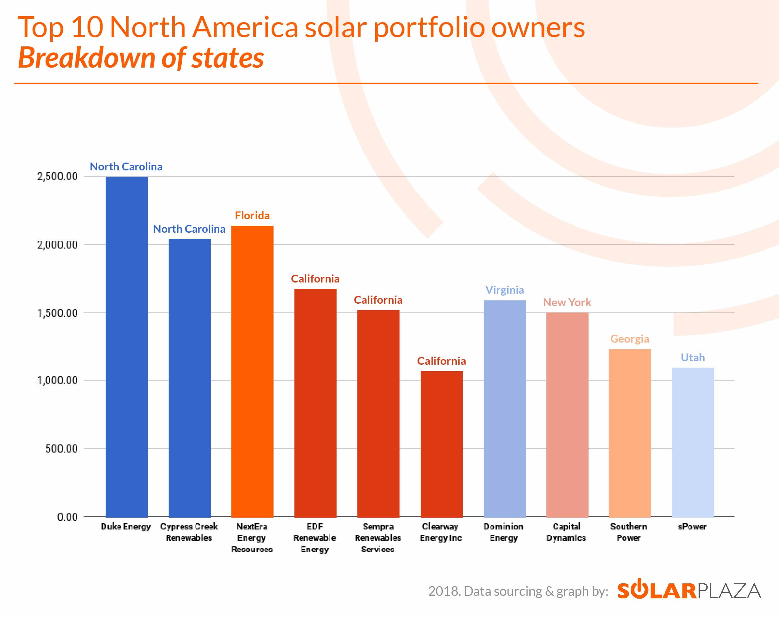 Figure 3: Top 10 North America solar portfolio owners- Breakdown of states