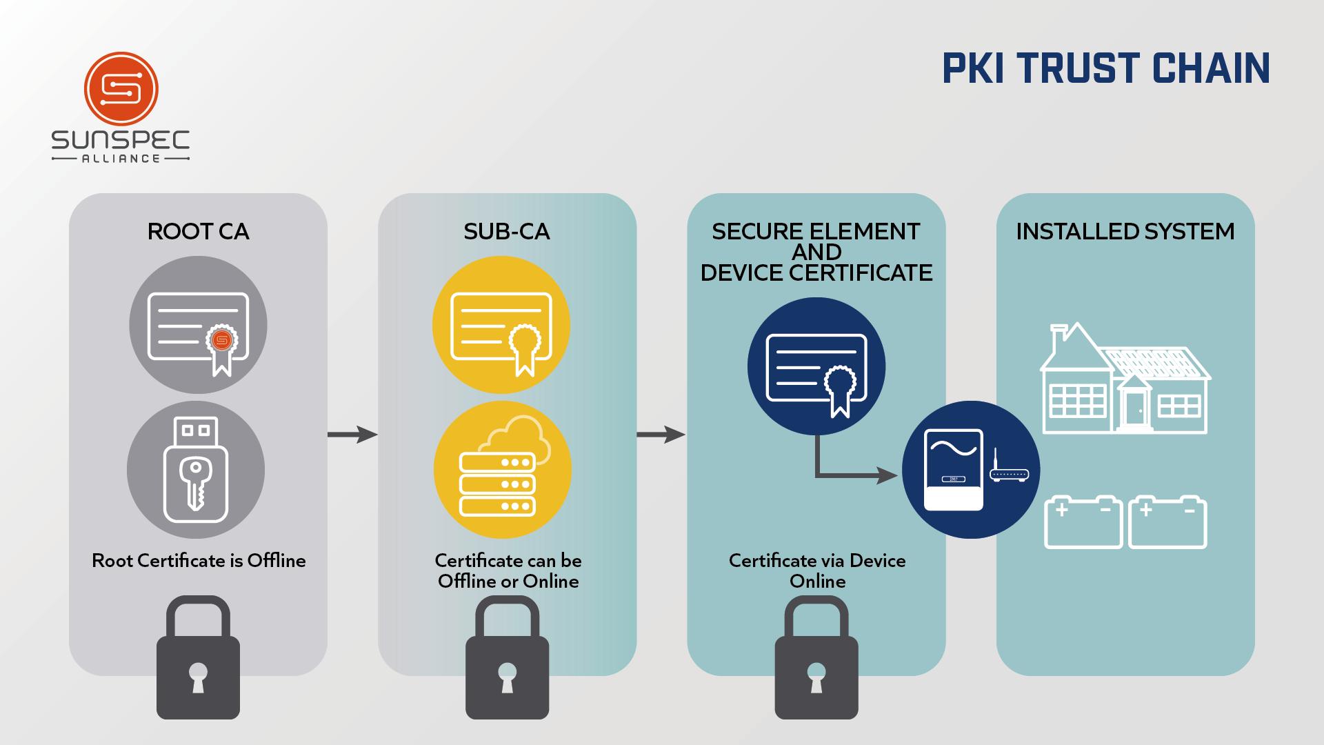 PKI-diagram-header_Trust-chain.png