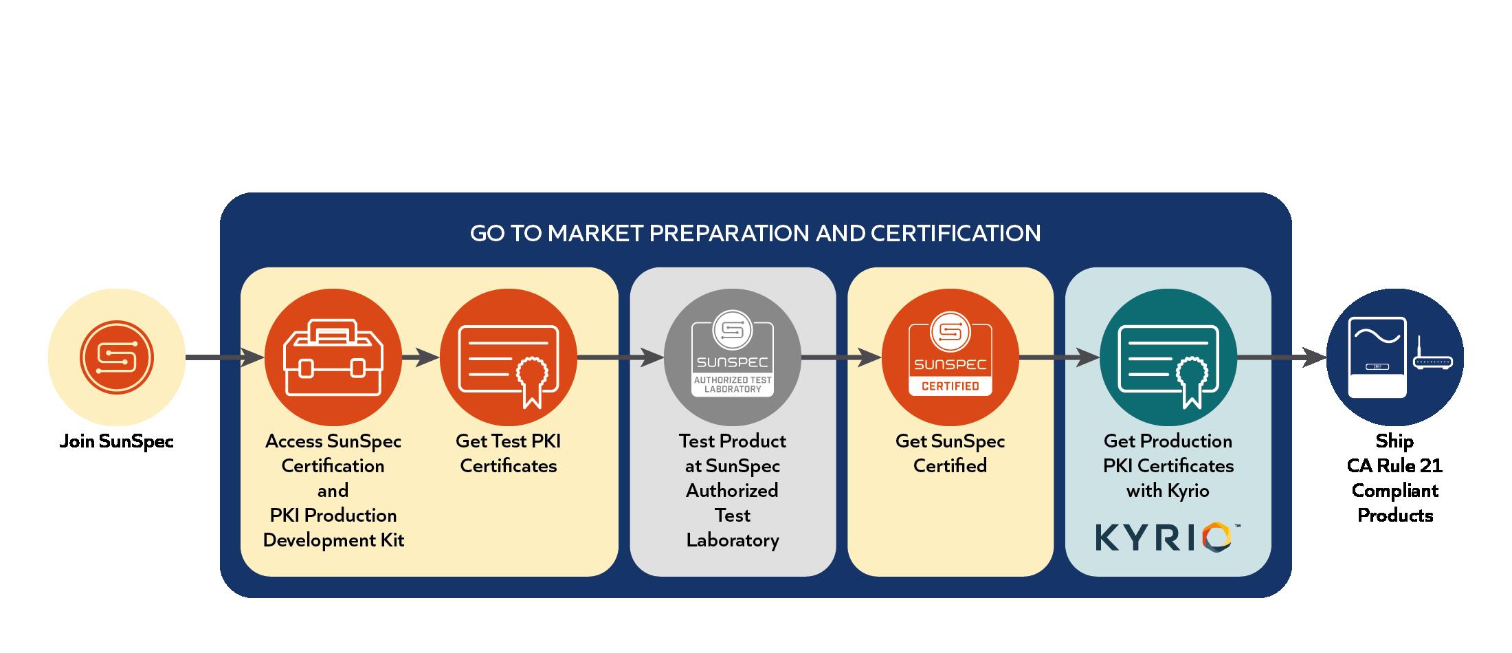 PKI-diagram_PKI-program-process.png