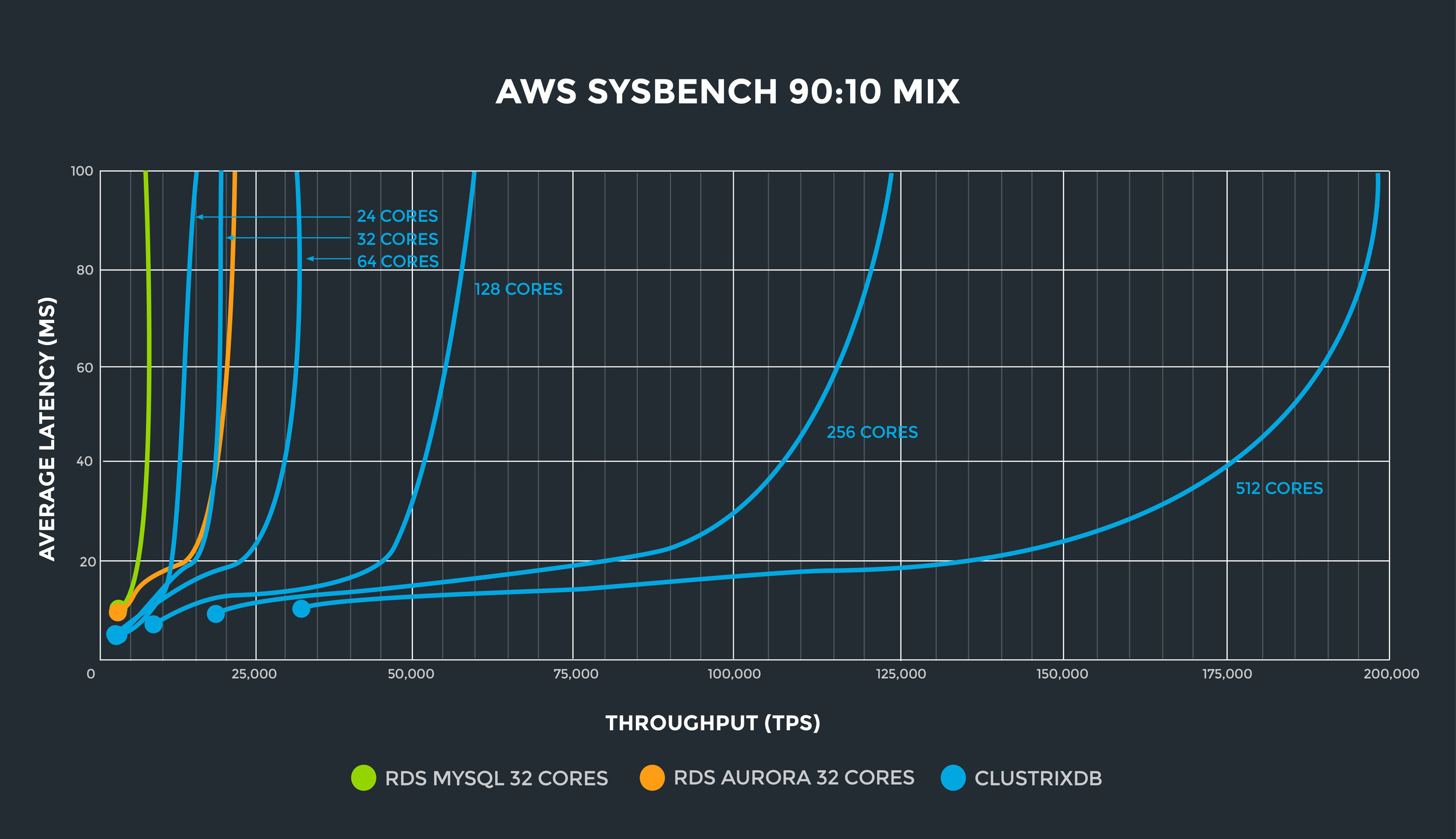 AWS_i3.2xlarge_Sysbench90-10_scale out.jpg