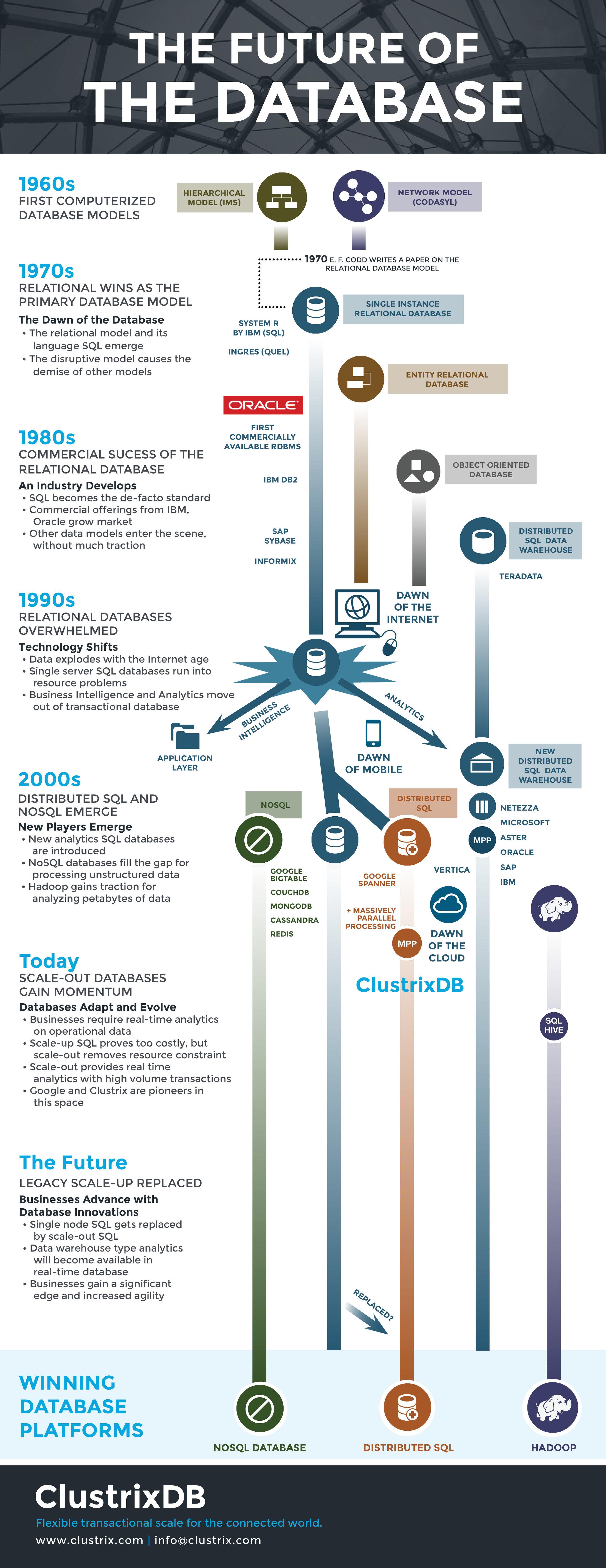 TheFutureoftheDatabase_Infographic.jpg