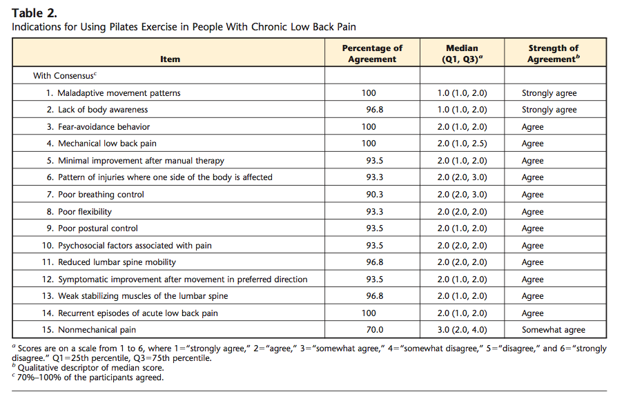 Indications for using pilates exercise in people with chronic lower back pain (Wells, Kolt, Marshall & Bialocerkowski, 2014, p. 810).
