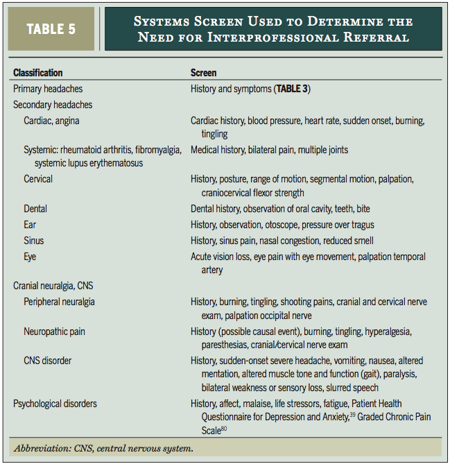 Differential diagnosis of TMJ  (Harrison, Thorp & Ritzline, 2014, p. 190).