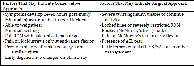 Table 1.1 Clinical Factors which may indicate a surgical or conservative approach, Brukner & Khan, 2012 pg 636.