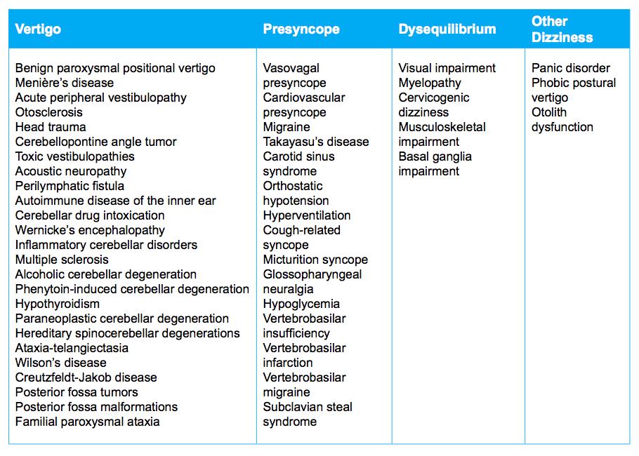 Conditions which cause vertigo, presyncope, and dysequilirbium  (Schenk et al., 2006. p. E57).