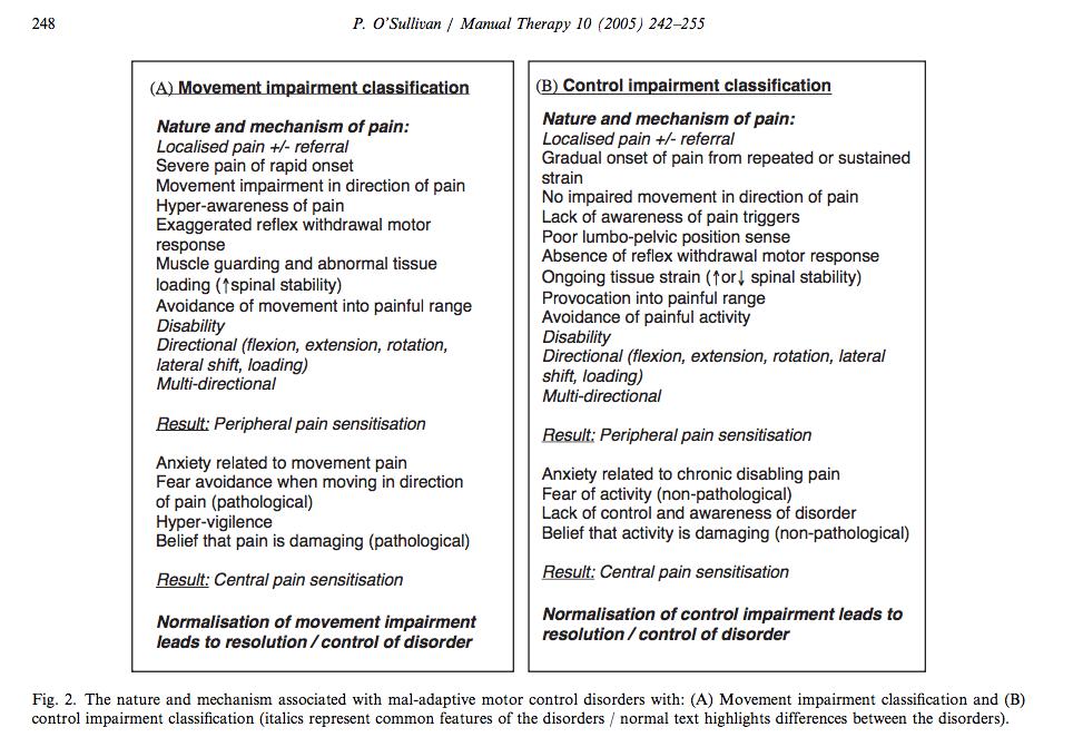 Comparison of the nature of movement and control impairments (O'Sullivan, 2005, p, 248).