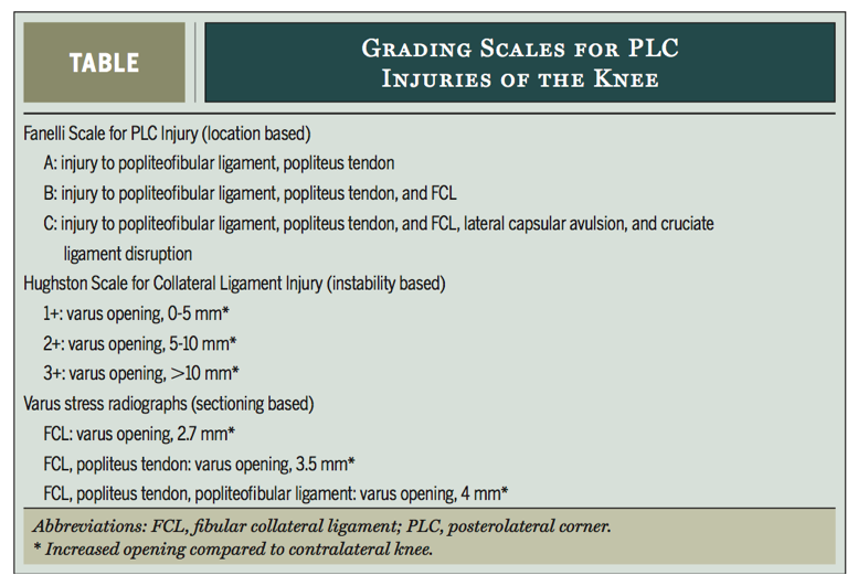 Grading scales for PLC injuries of the knee (Lunden et al., 2010).
