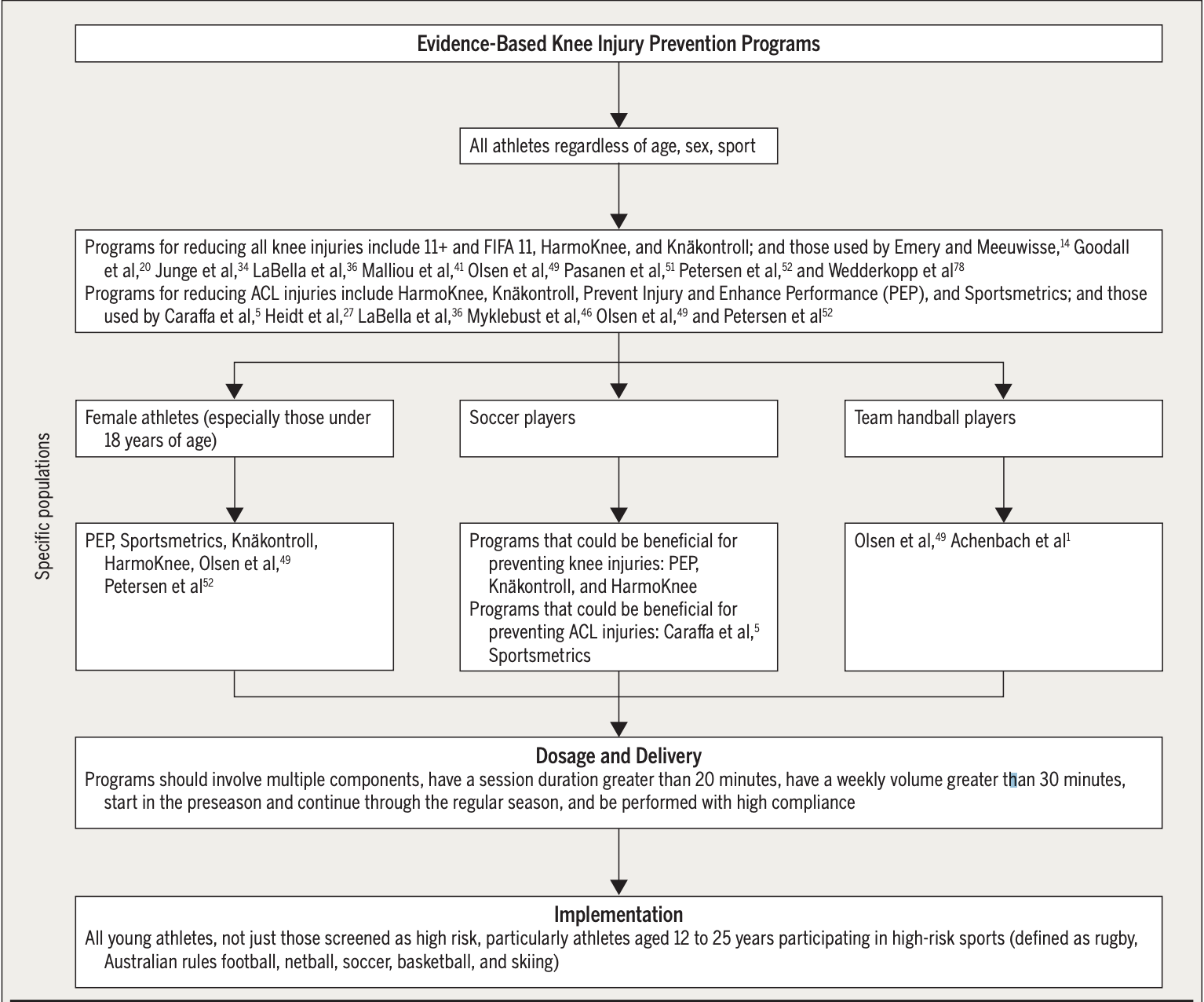 Image from CPG decision making tree  https://www.orthopt.org/uploads/content_files/files/Knee%20Injury%20Decision%20Tree%20Figures%281%29.pdf