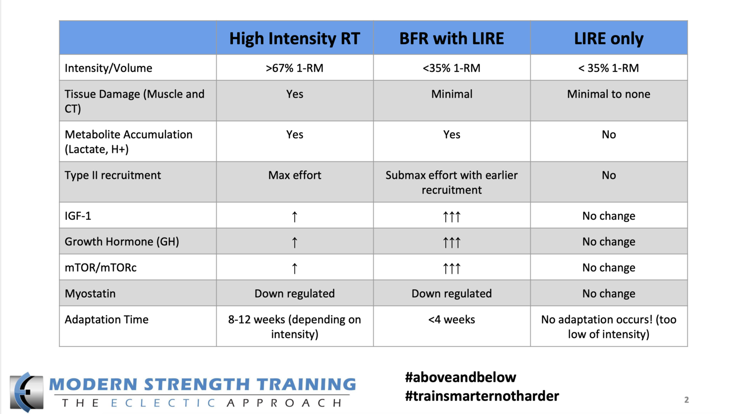 This table is shared  Dr. Kyle Coffey  and outlines the mechanical and metabolic changes seen with high intensity resistance training, BFR with low intensity resistance training, and low intensity resistance training alone.