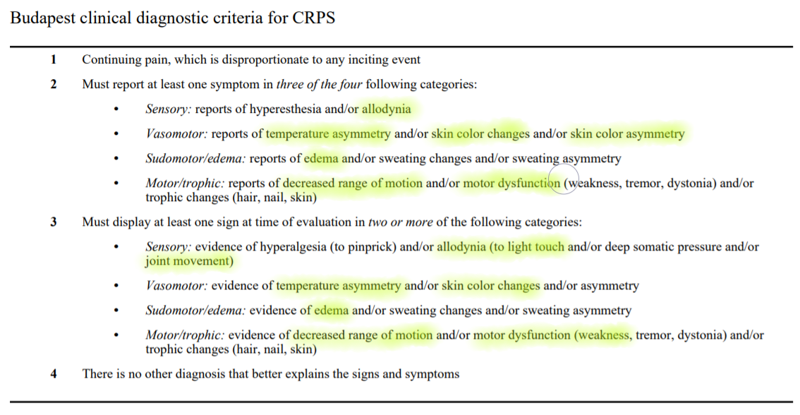 Image 2. Budapest Criteria for CRPS Diagnosis [6], with patient's signs and symptoms highlighted.