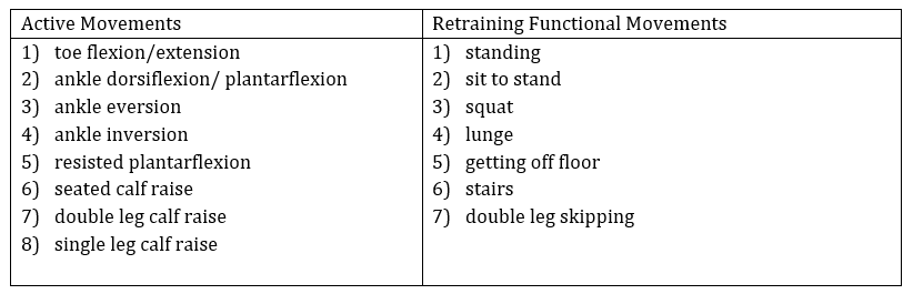 Table 3. Graded Exposure Approach showing Exercise Progressions