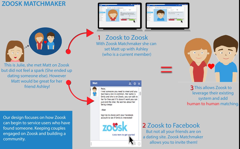 Facebook through zoosk login Top 7