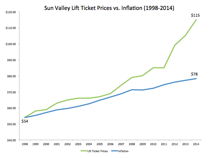 Sun Valley peak season full-day lift ticket prices vs. inflation since 1998