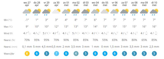 Ik rij op 30 april t/m 2 mei. het weer is dus niet heel goed....