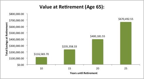Retirement Savings Chart.jpg