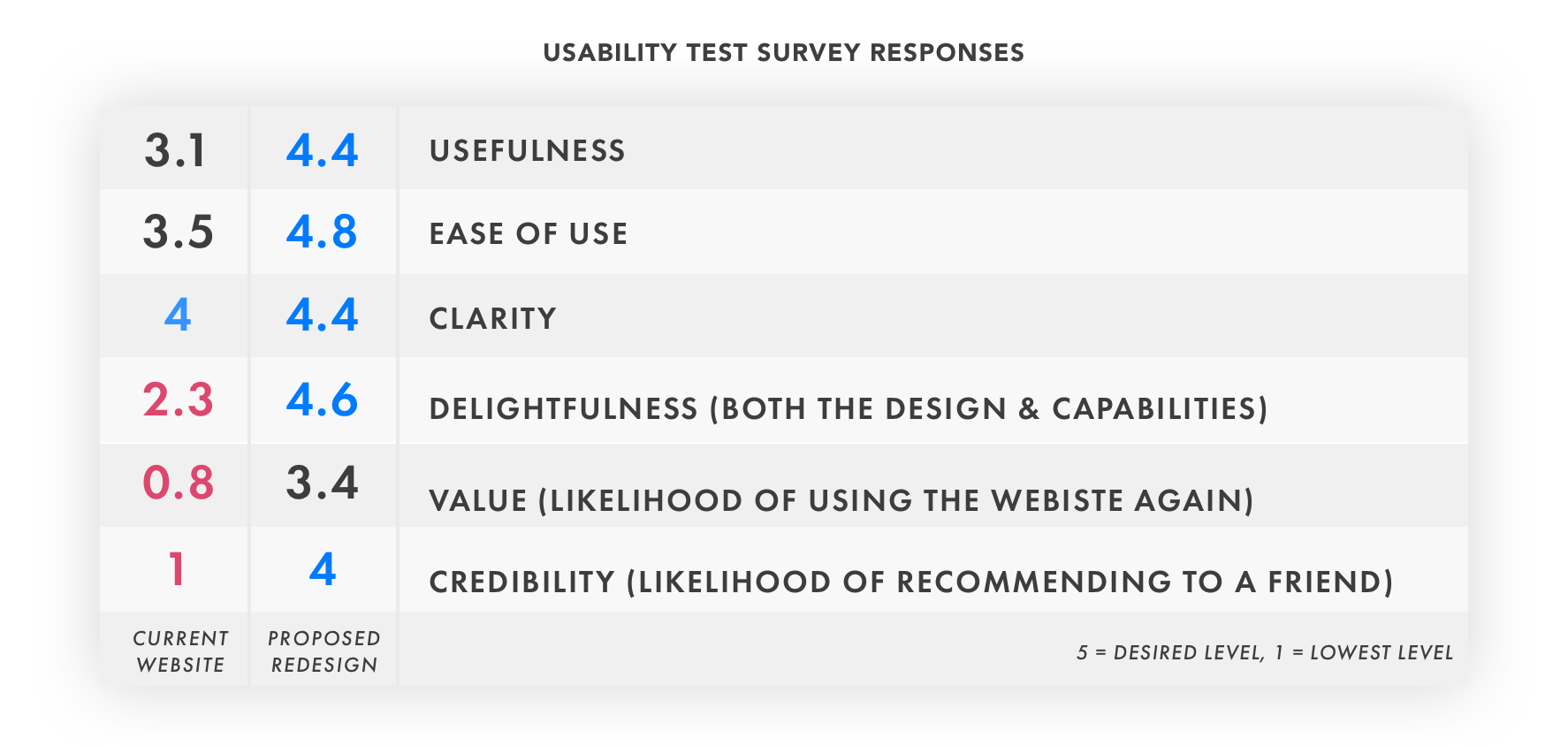 USABILITY TEST SURVEY RESPONSES_CHART_V1.png