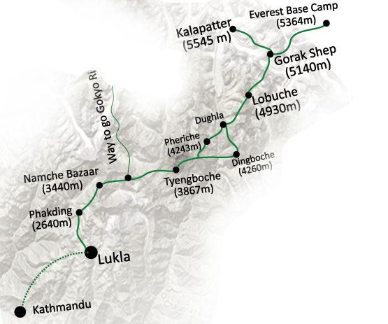 Kathmandu is actually further away, but here is a nice schematic of our trek to Everest Base Camp