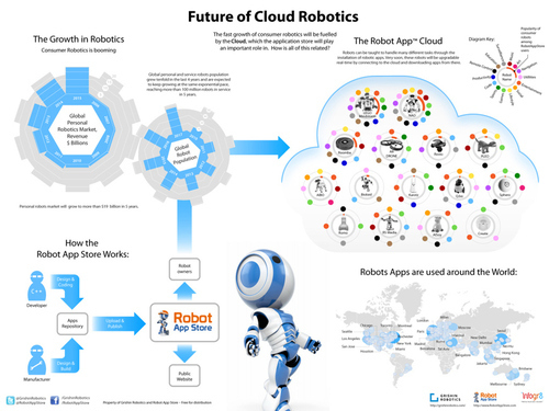 Cloud robotics.jpg