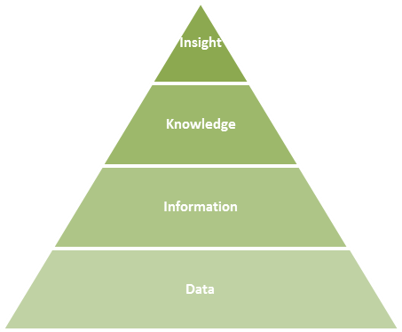 Knowledge-hierarchy1.png