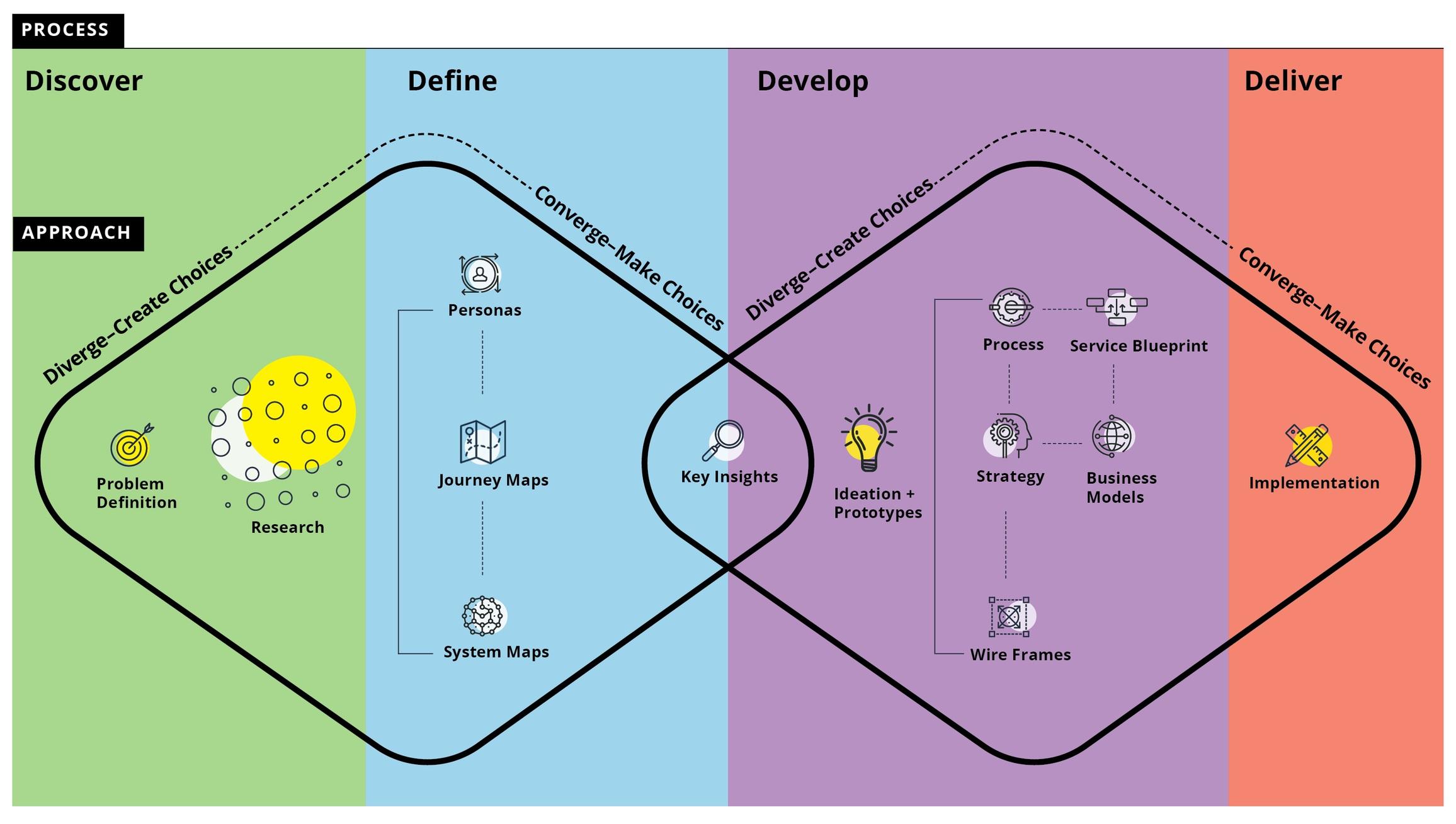 Diverge-Converge+Diagram_V1d.jpg