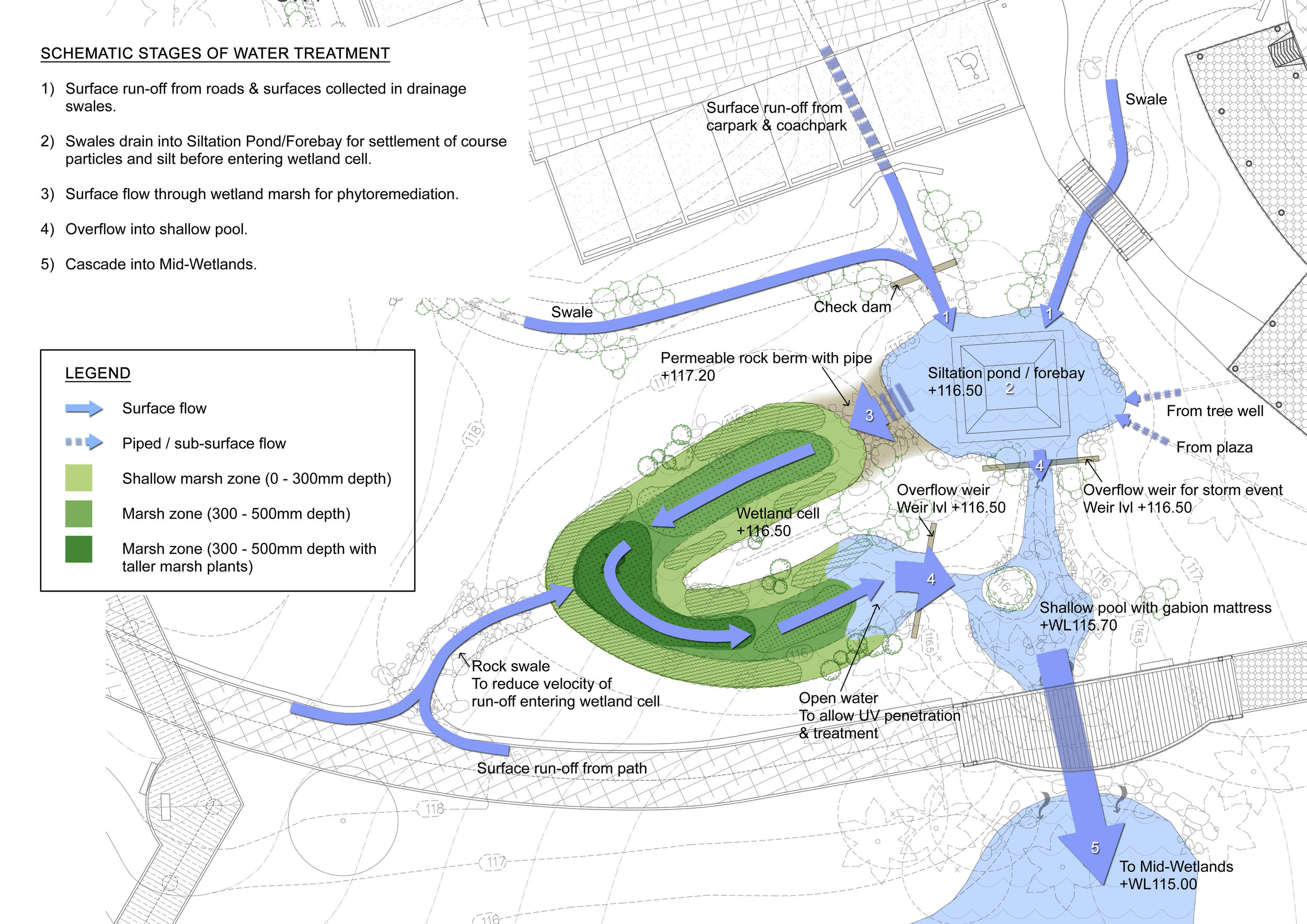 Diagram of water treatment of surface water runoff from the paths and carpark prior to discharge to the wetland lake