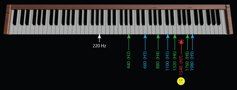 A note of 220 Hz, the 2nd harmonic (H2) would be 2 x 220 Hz = 440 Hz, the 3rd harmonic (H3) would be 3 x 220 Hz = 660 Hz, etc.