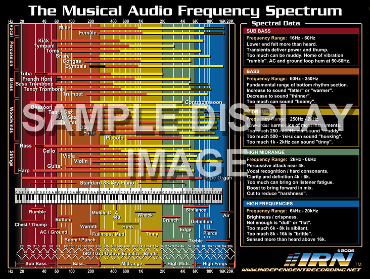 freq_chart_poster_samp_732.jpg