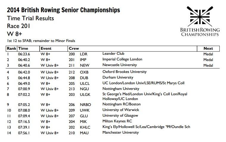 Brit Champs W8+ Results.jpg