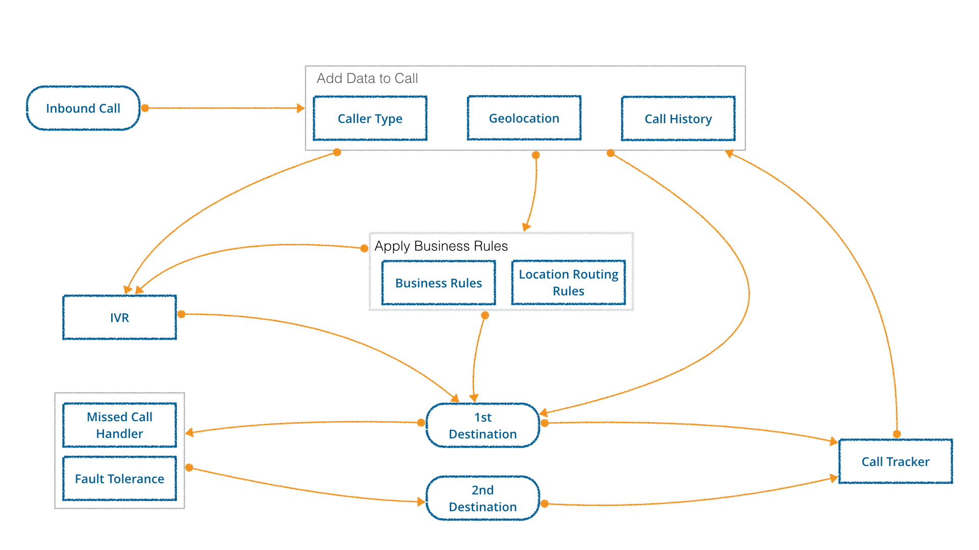 Call routing example: Calls might need to get routed along different paths depending on different situations to get to their primary or backup destination. All of this happens in fractions of a second and is just one of many ways the modules can interact with each other.