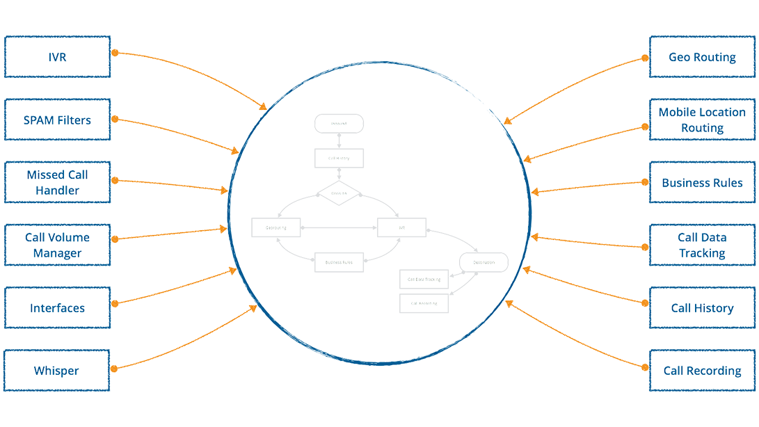 The modules in the AdGeo Call Routing Platform provide a simple set of building blocks that can be combined to create a multitude of different solutions.