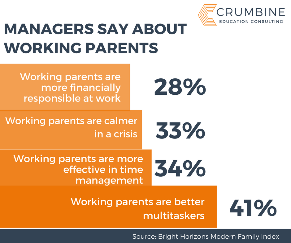 What Managers Say
