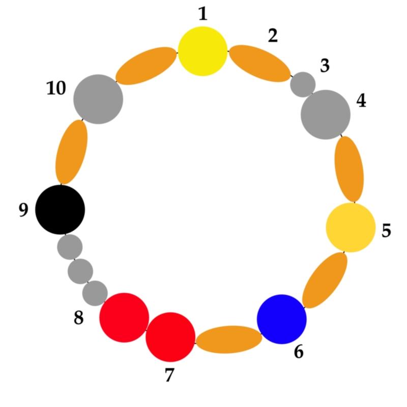 Bild oben: (1) Gottesperle – (2) Perle des Schweigens – (3) Ich-Perle – (4) Taufperle – (5) Wüstenperle – (6) Perle der Gelassenheit – (7) Perlen der Liebe – (8) Geheimnisperlen – (9) Perle der Nacht – (10) Perle der Auferstehung. Via. Wikimedia Commons.