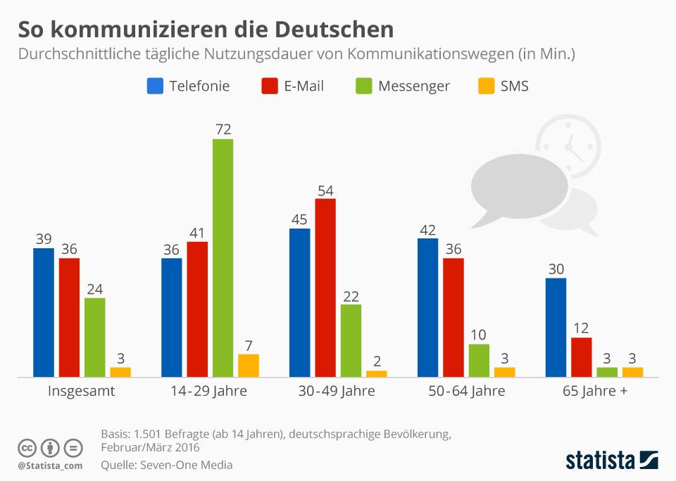 So kommunizieren die Deutschen. Bei den Jüngsten sind Messenger besonders beliebt.