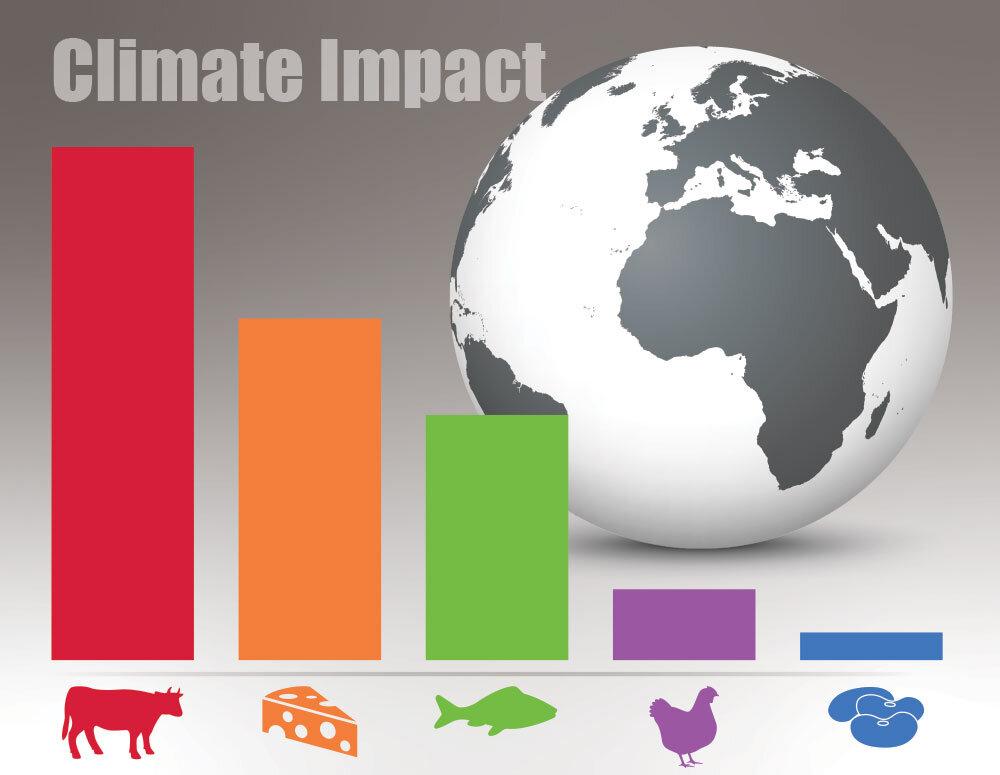 Climate-Change-Diet-Blog-image.jpg
