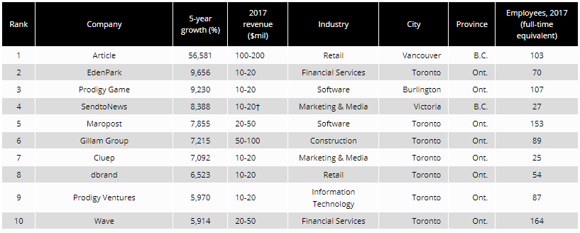 Top 10 of    Canadian Business   '    2018 Growth 500 list