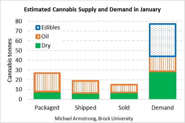 Tonnes of cannabis packaged by producers, shipped by producers or sold to consumers, compared to demand, in January 2019. Combines recreational and medical products. Estimated by author from Health Canada data. Michael Armstrong
