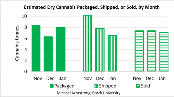 Tonnes of dry cannabis packaged by producers, shipped by producers or sold to consumers, last November, December, and January. Combines recreational and medical products. Estimated by author from Health Canada data. Michael Armstrong