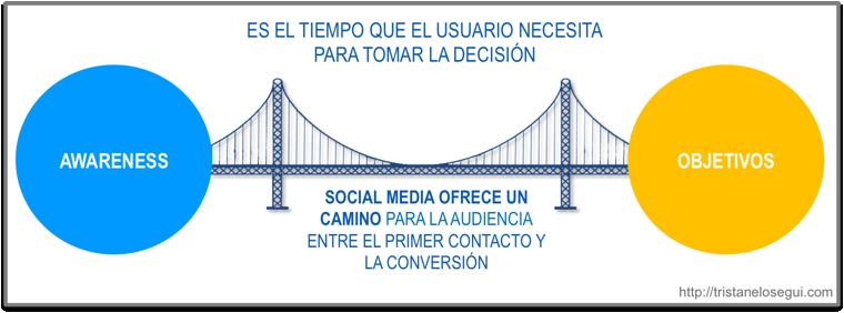 Las redes sociales son el puente entre el awareness y la conversión final  Las empresas necesitan un puente entre la notoriedad ( awareness ) inicial generado por las campañas de pago y el momento de la compra ( action ). Este tiempo es el que necesita el usuario para investigar y tomar la decisión de compra.  A lo largo de ese proceso las redes sociales deben acompañar al usuario para ayudarle a toma de decisión y, al tiempo, construir una relación ( engagement ) que consiga que el usuario se convierta en fan de la marca.  El funnel de compra más tradicional (adaptado para social media), describe este proceso:
