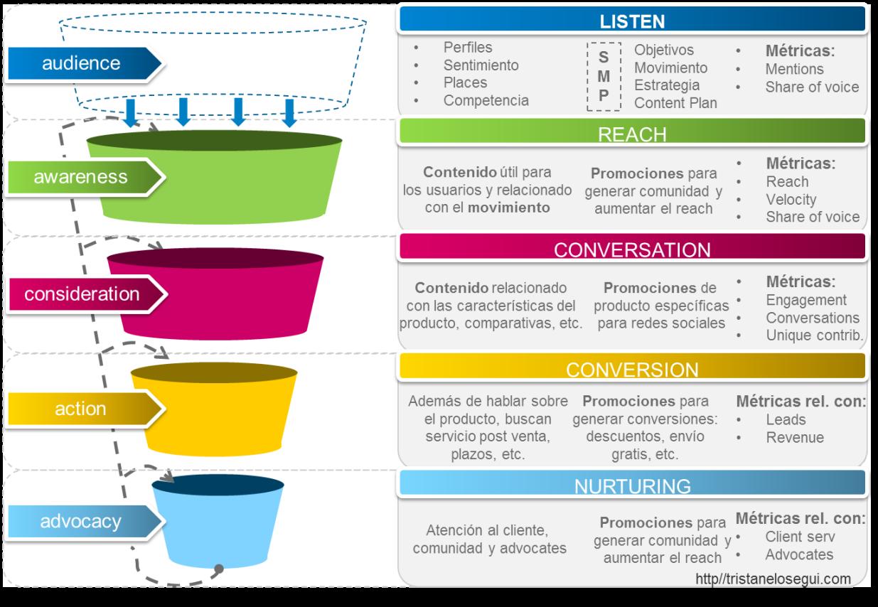 """social media funnel/inbound marketing funnel  Una vez entendido el proceso (awareness, consideration, action y advocacy), podemos establecer los:   5 pasos para empezar a vender en social media    1. Objetivos   Partiendo de los objetivos de marketing de la empresa, debemos encontrar su traducción en objetivos para social media ¿para qué quiero estar en redes sociales? ¿cómo puedo medir ese objetivo? ¿es un objetivo concreto? ( objetivos SMART ),…  Sea cual sea el objetivo de la empresa tenemos que entender que:   El éxito de una    estrategia    depende de que asumamos que se trata de conectar con personas en el sitio adecuado, en el momento adecuado, con el contenido adecuado y a través de la plataforma correcta   ¿Qué implica esto? Las marcas deben estar """"always on"""", deben ser  marcas conectadas .   2. Audiencia   El segundo paso es definir como es la audiencia a la que nos dirigimos.  Y esto requiere dos puntos:   a.  Que comprendamos el  contexto  en el que se encuentra el usuario cuando recibe nuestra comunicación.  Los usuarios están opinando sobre diversos temas, contando su día a día, compartiendo fotos, etc. y en este contexto leen nuestros posts. Imaginad lo raro que resulta encontrar una oferta para contratar un crédito, entre los comentarios de la cena del día anterior y los de una noticia de última hora.   Las empresas tienen que integrarse en la conversación    b.  Que  escuchemos : la utilización de herramientas de social listening y monitoring, nos dará información detallada sobre los  sitios  donde navegan nuestros usuarios, su opinión sobre el  producto  (y sobre los productos de la competencia), los  contenidos  que más les interesan, posibles  crisis de reputación ,… en definitiva, toda la información que necesitamos para conocerles mejor, establecer el  engagement  necesario y, en definitiva, definir nuestra estrategia.   3. Movimiento   Con toda la información obtenida, seremos capaces de definir el  tema de conversación  más adecuado, para tr"""